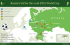 Russia's bid for the 2018 or 2022 FIFA World Cup