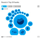 Russia's Largest Banks