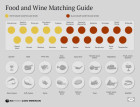 Food and Wine Matching Guide