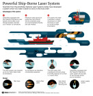 Powerful Ship-Borne Laser System