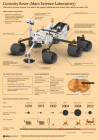 Curiosity Rover (Mars Science Laboratory)