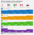 Winter Olympics: Facts and Figures