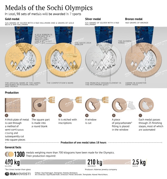 Medals of the Sochi Olympics