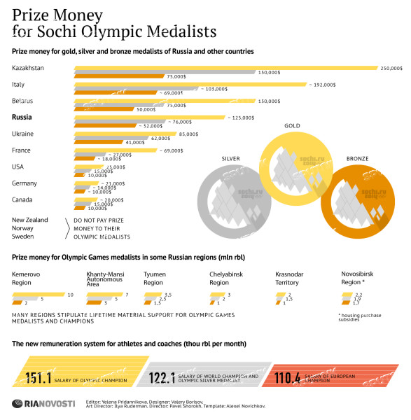 Prize Money for Sochi Olympic Medalists
