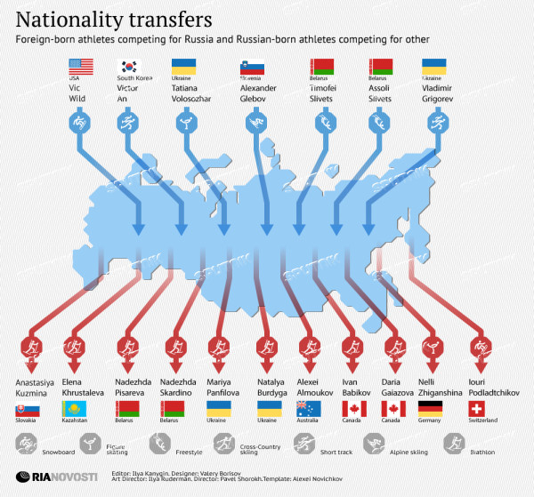 Nationality transfers