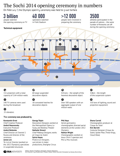 The Sochi 2014 opening ceremony in numbers