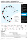 Timeline of Bulava Missile Launches