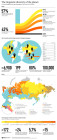 The linguistic diversity of the planet